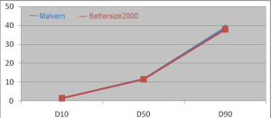 Máy phân tích kích thước hạt Bettersize 2000