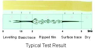 Kết quả kiểm tra máy đo thời gian khô mẫu