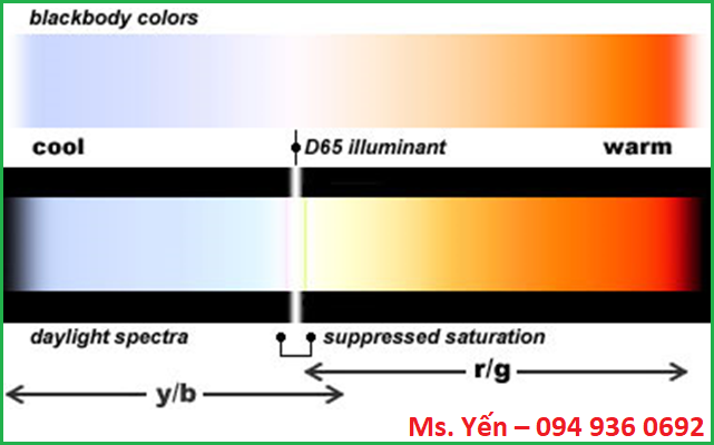 Ánh sáng ban ngày của bóng đèn D65 trên bảng nhiệt độ màu