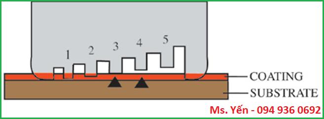 Nguyên tắc đo độ dày màng sơn ướt