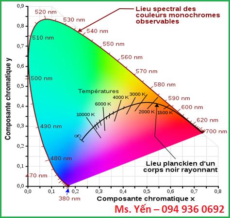 Nhiệt độ màu theo định luật bức xạ Planck