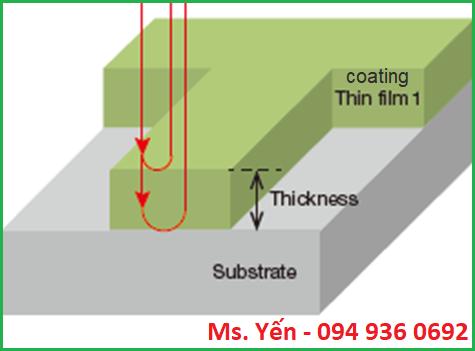 Một số thuật ngữ của ISO 4618 về phương pháp đo độ dày màng sơn