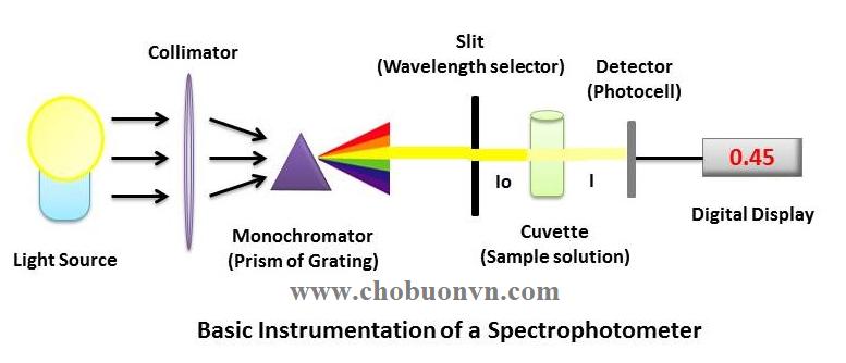 Phương pháp so màu máy so màu quang phổ