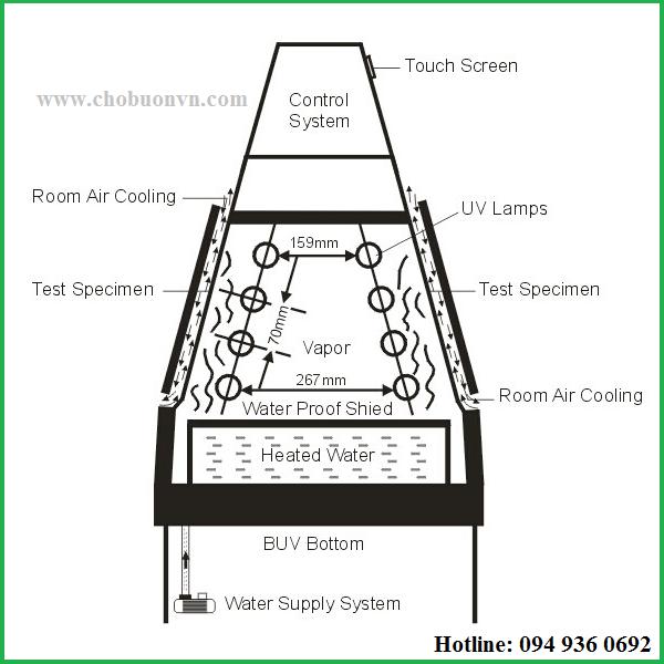Thiết kế tủ thử độ bền thời tiết UV BGD856 hãng Biuged
