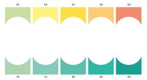 Bảng so màu Test pH nước Sera